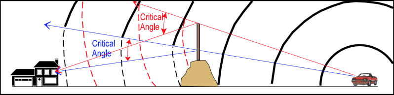 noise barrier height affects critical angle