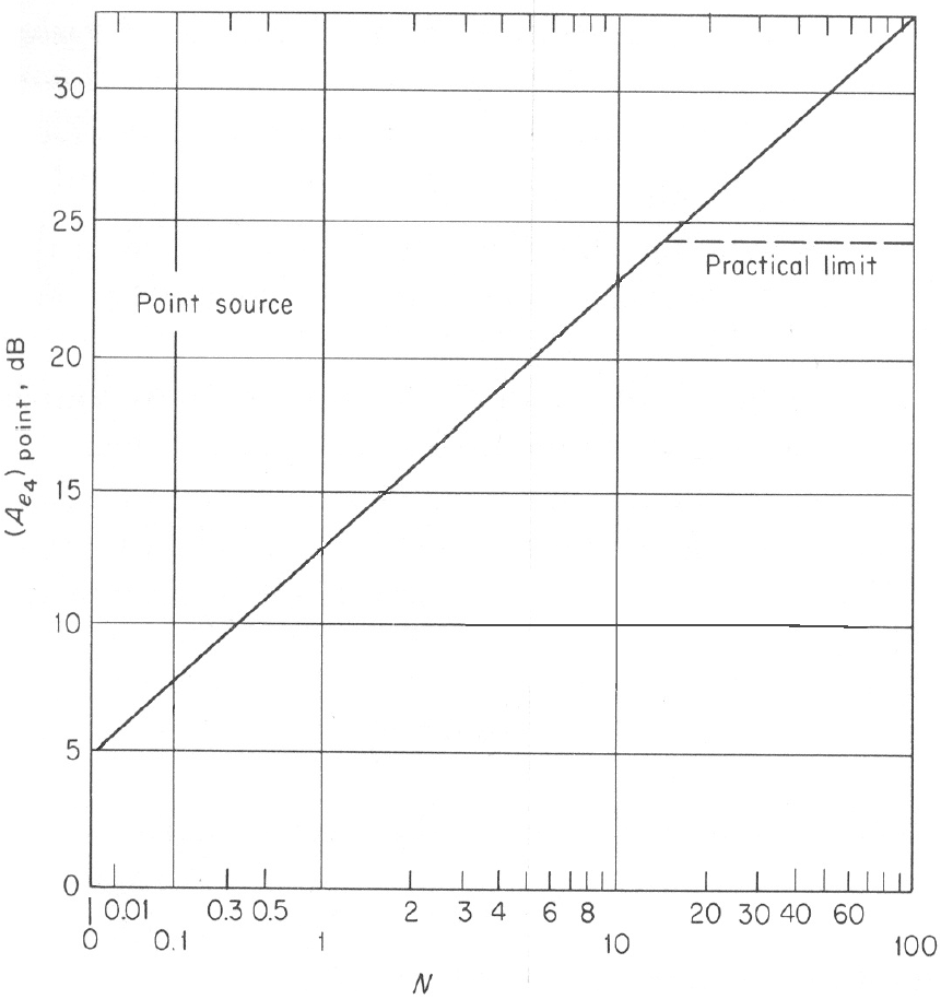 noise barriers calculation chart