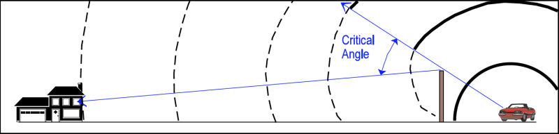 Critical angle increases when noise barrier is close to source