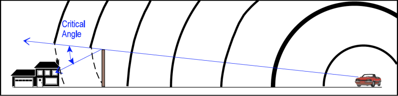 When a noise barrier is close to the receiver, the critical angle increases