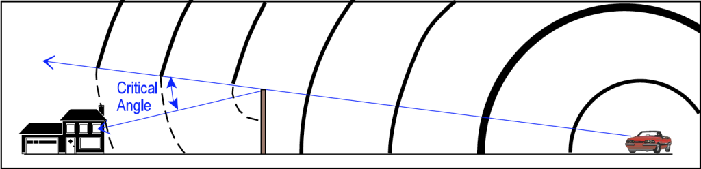 a typical noise barrier position