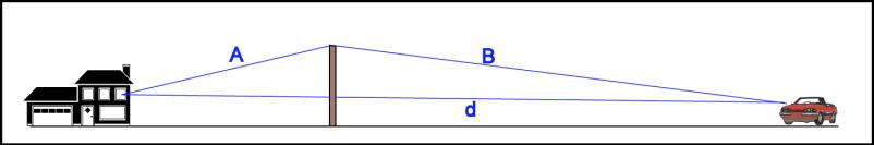 Geometric values for noise barrier formula