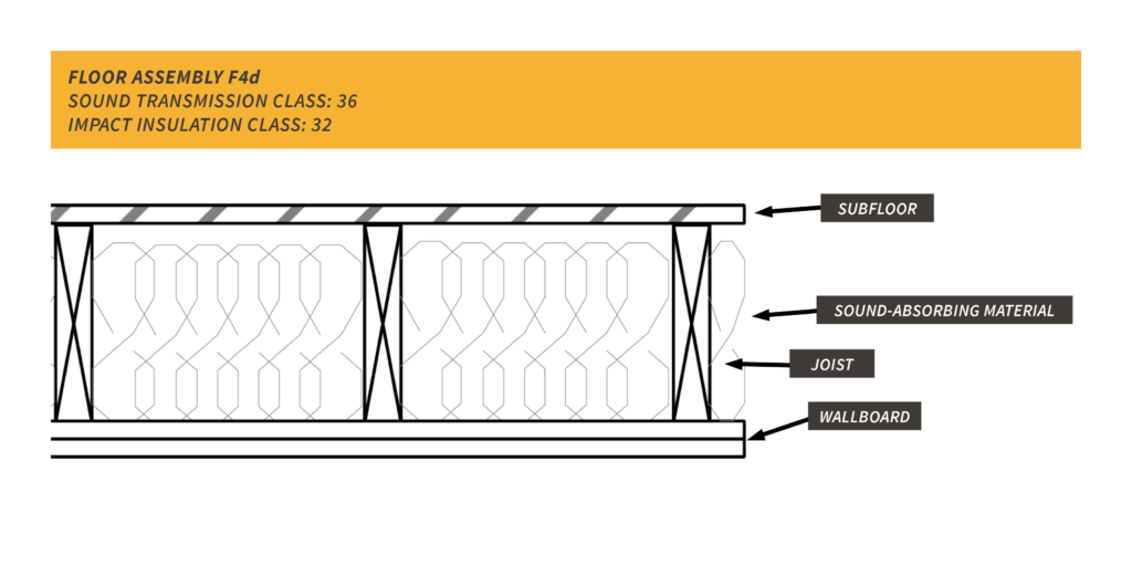 resilient channel F4d floor assembly