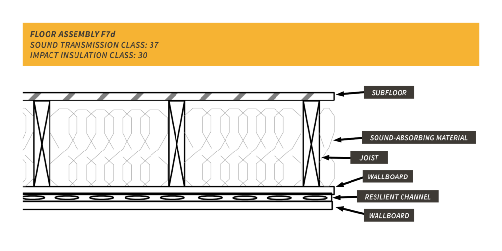 resilient channel F7d floor assembly
